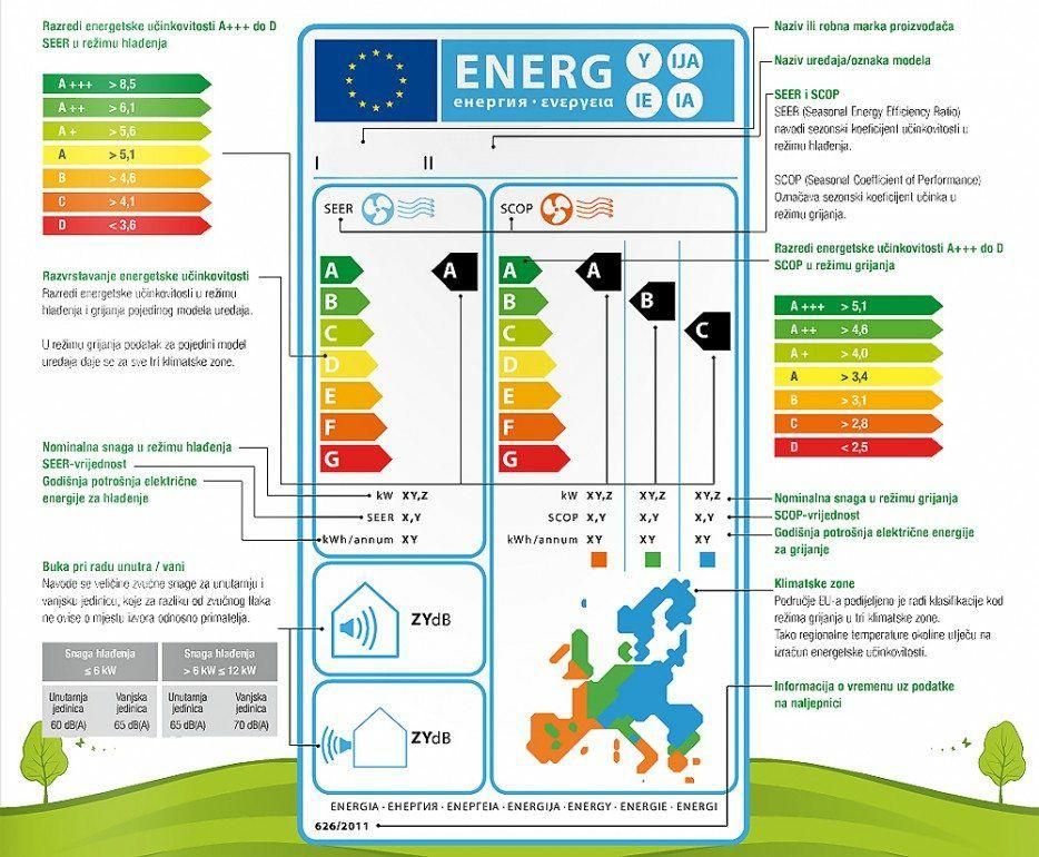Energetska naljepnica klime
