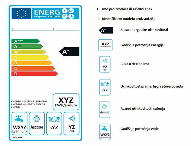 energetska